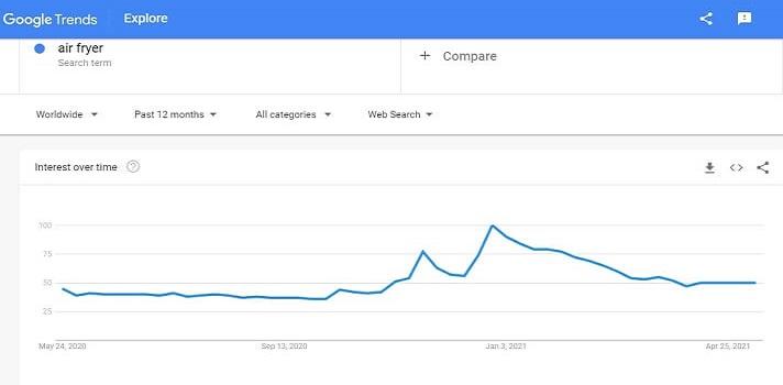 Air Fry Graph