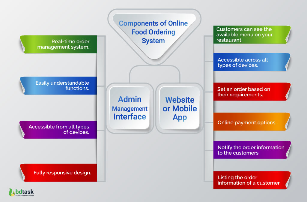 Components of Online Food Ordering System
