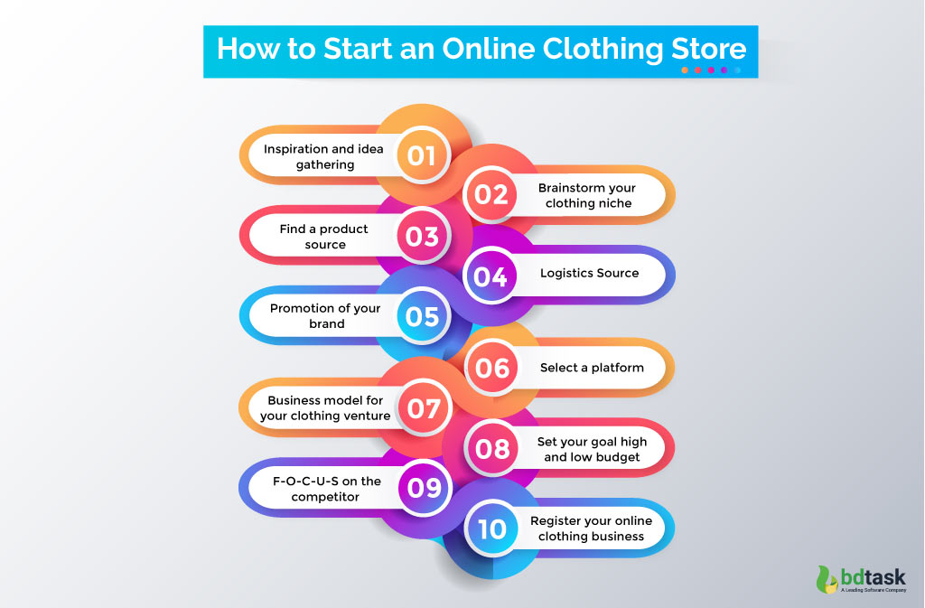 How to start an online clothing store Workflow