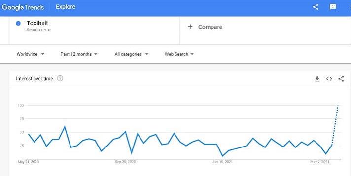 Toolbelt Graph
