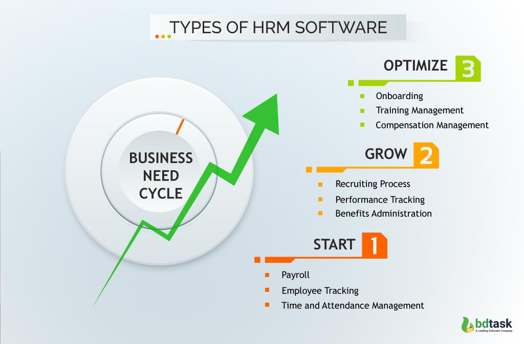 Types of HR Software
