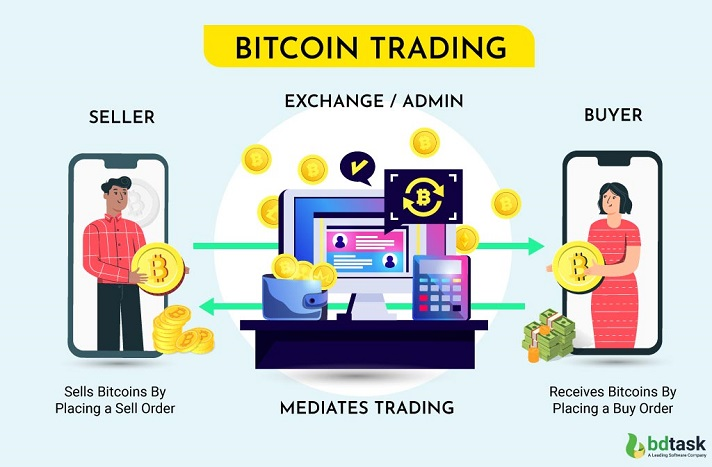 Bitcoin trading with Bitcoin Exchange Website