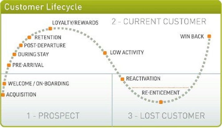 customer-lifecycle-hotel-industry