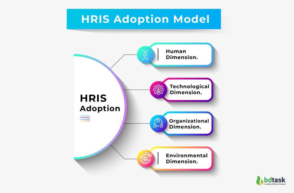 HRIS Adoption Model