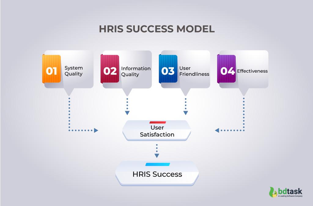 HRIS Success Model