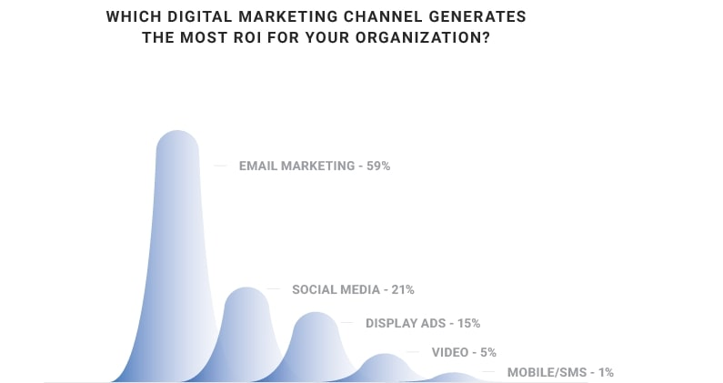 practice of email marketing