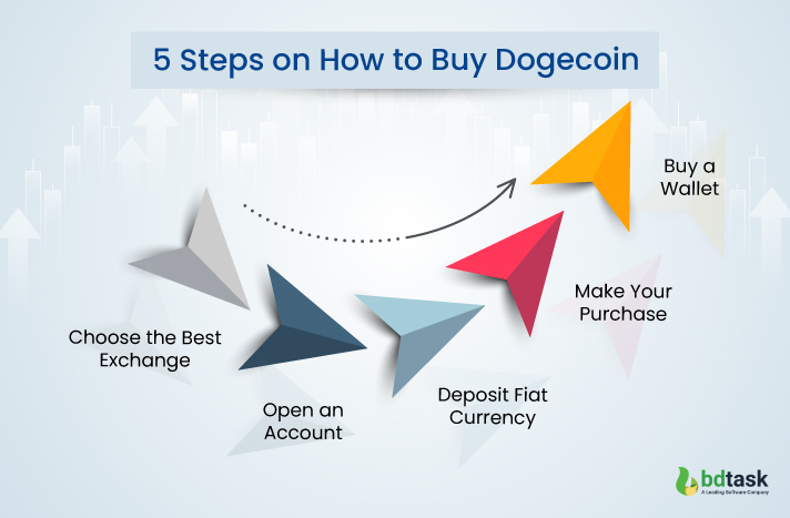 How to Buy Dogecoin With 5 Simple Steps