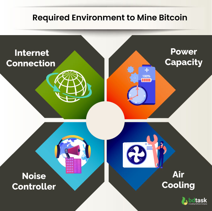 What Do You Need to Mine Bitcoin