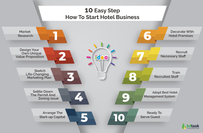 10 steps on how to start hotel business