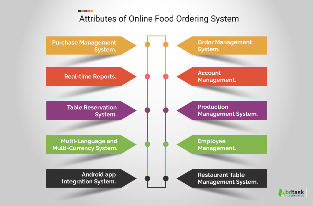 Attributes of Online Food Ordering System
