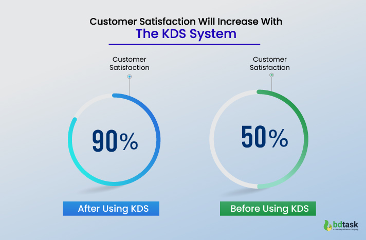 Customers Satisfacton of KDS System