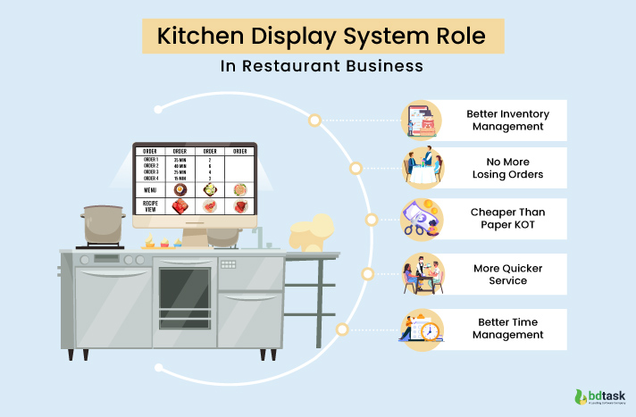 KDS Play A Role In Restaurant Development