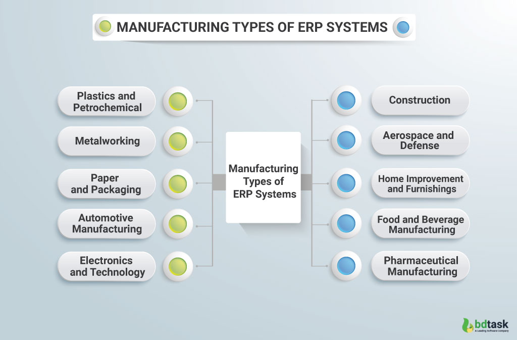 Manufacturing Types of ERP Systems