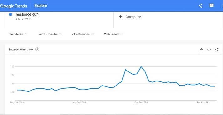 Massage Gun Graph