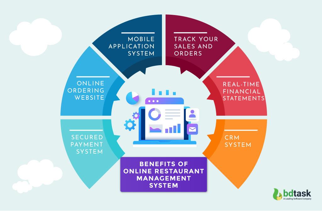 Benefits of Online Restaurant Management System