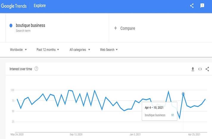 Demand graph for boutique business