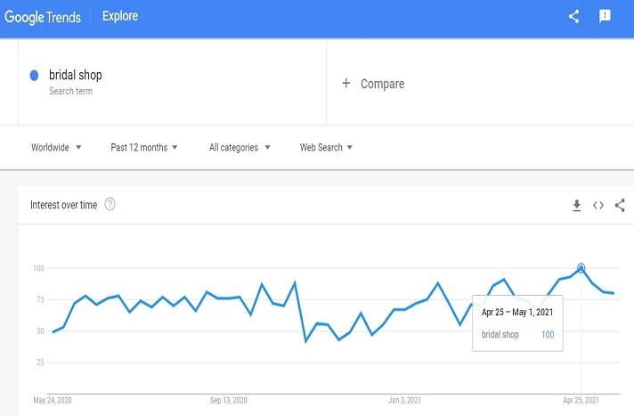 Demand graph for bridal shop