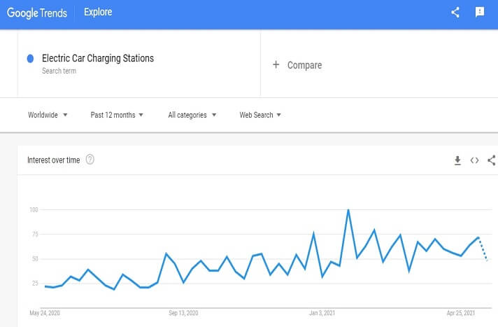 Demand graph for electric car charging stations