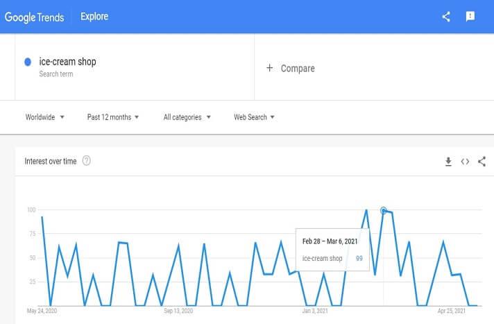 Demand graph for ice cream shop
