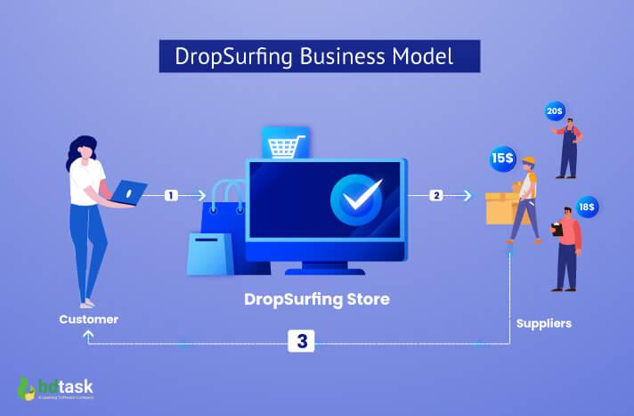 Drop Surfing Business Model