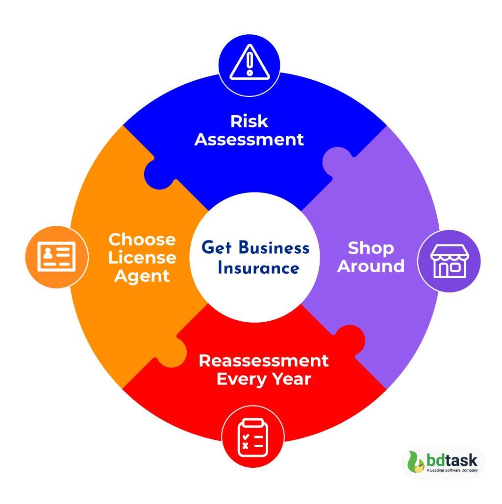 Get Business Insurance