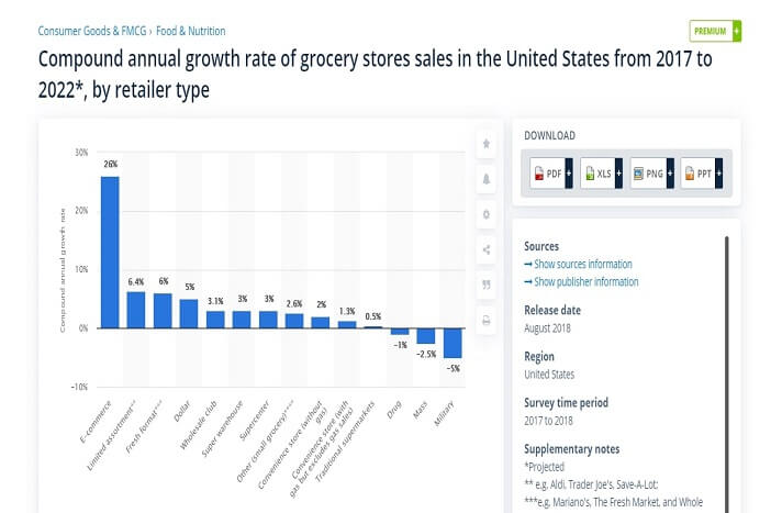 Growth rate of grocery shop