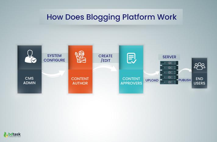 How Does Blogging Platform Work?