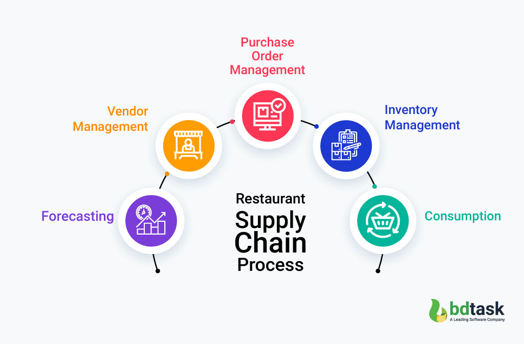 How Does Restaurant Supply Chain Process Work?