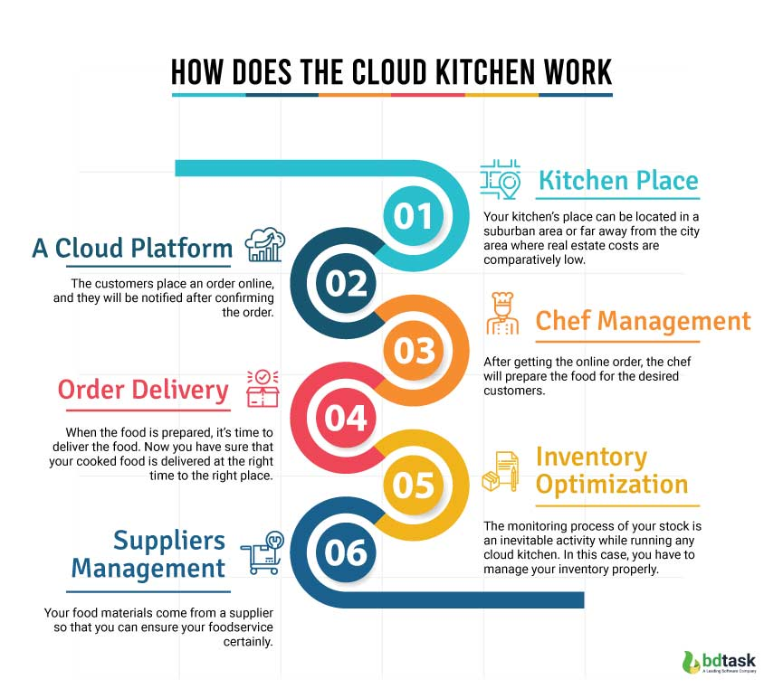 How Does The Cloud Kitchen Work?