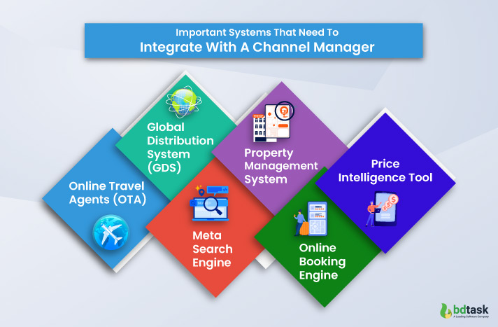 important systems that need to integrate