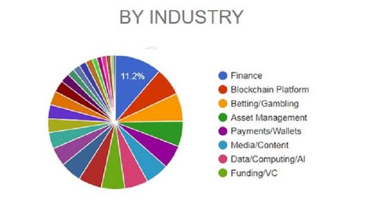 Industry Ratio of ICO