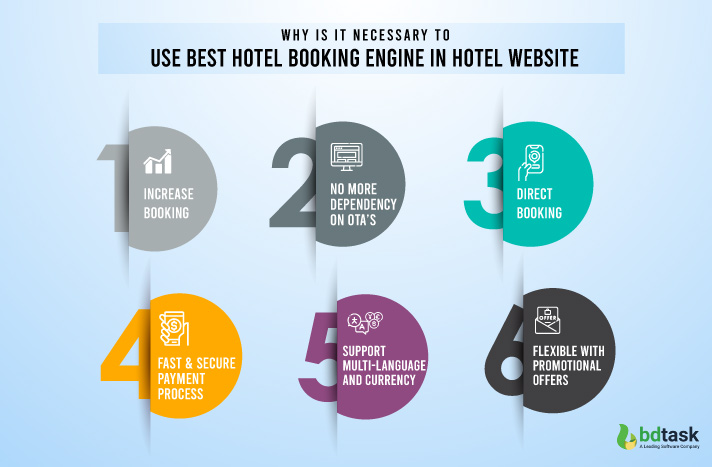 Necessary to use best hotel booking engine in hotel website