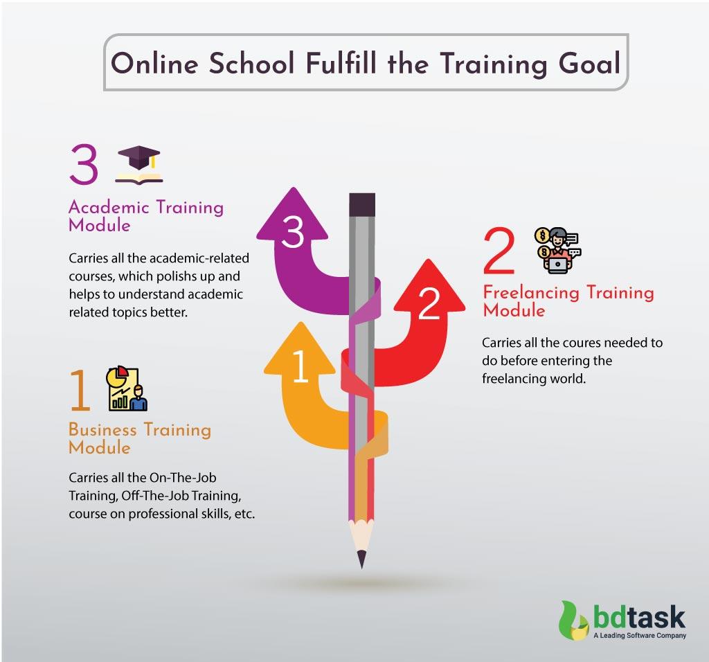 Online School Fulfill the Training Goal