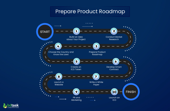 Prepare Product Roadmap