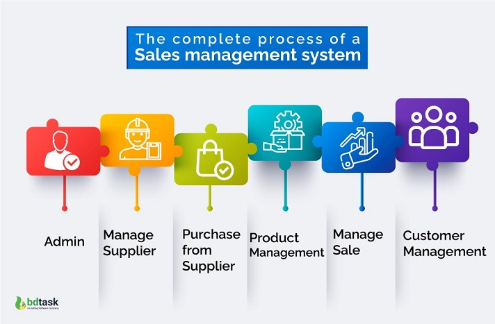 Process of a Sales Management System