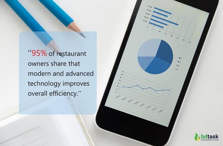 Restaurant Inventory Management Efficiency