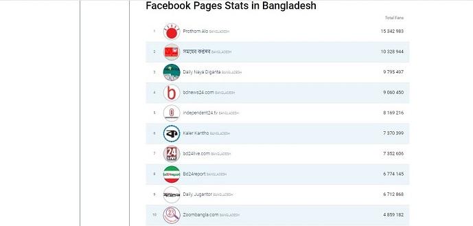 Top News Portal in Bangladesh According to Alexa
