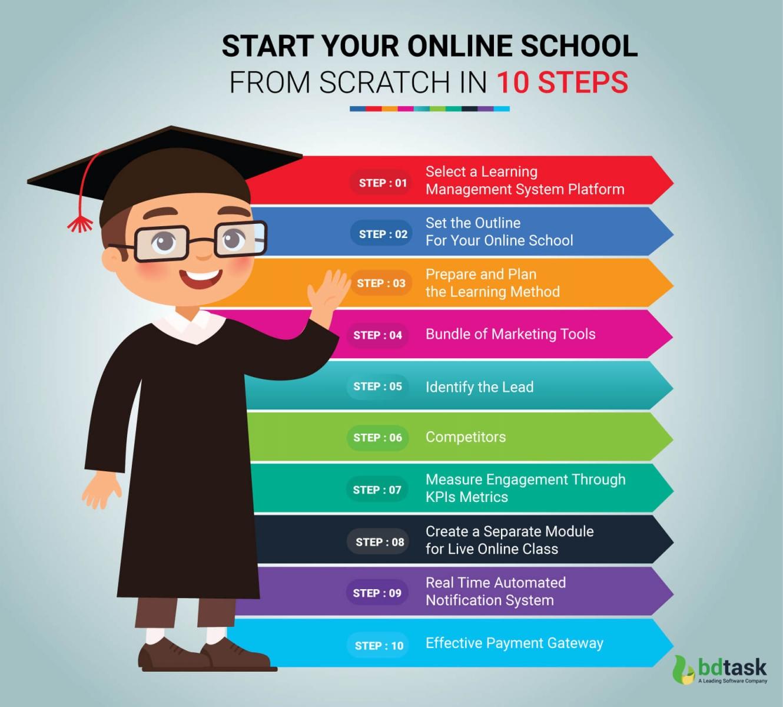 Start Your Online School