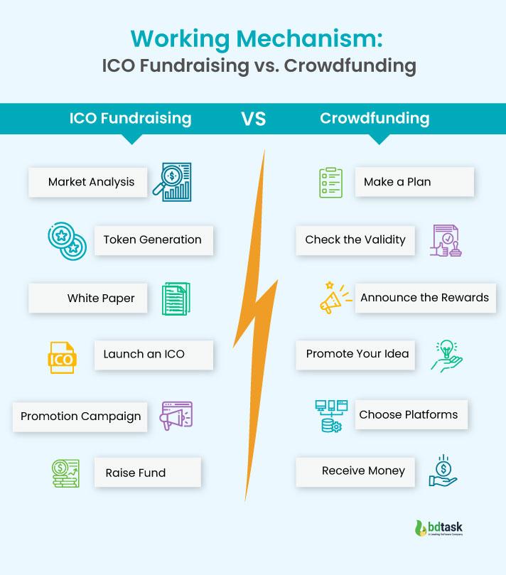 Working Mechanism of ICO Fundraising vs. Crowdfunding