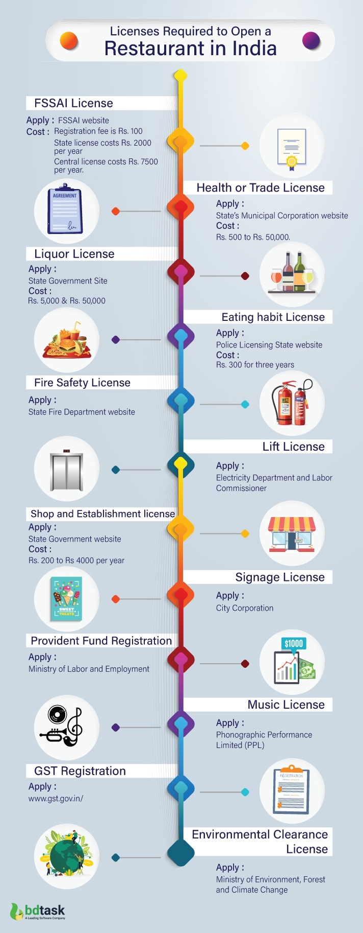 12 Legal Licenses Required to Open a Restaurant in India