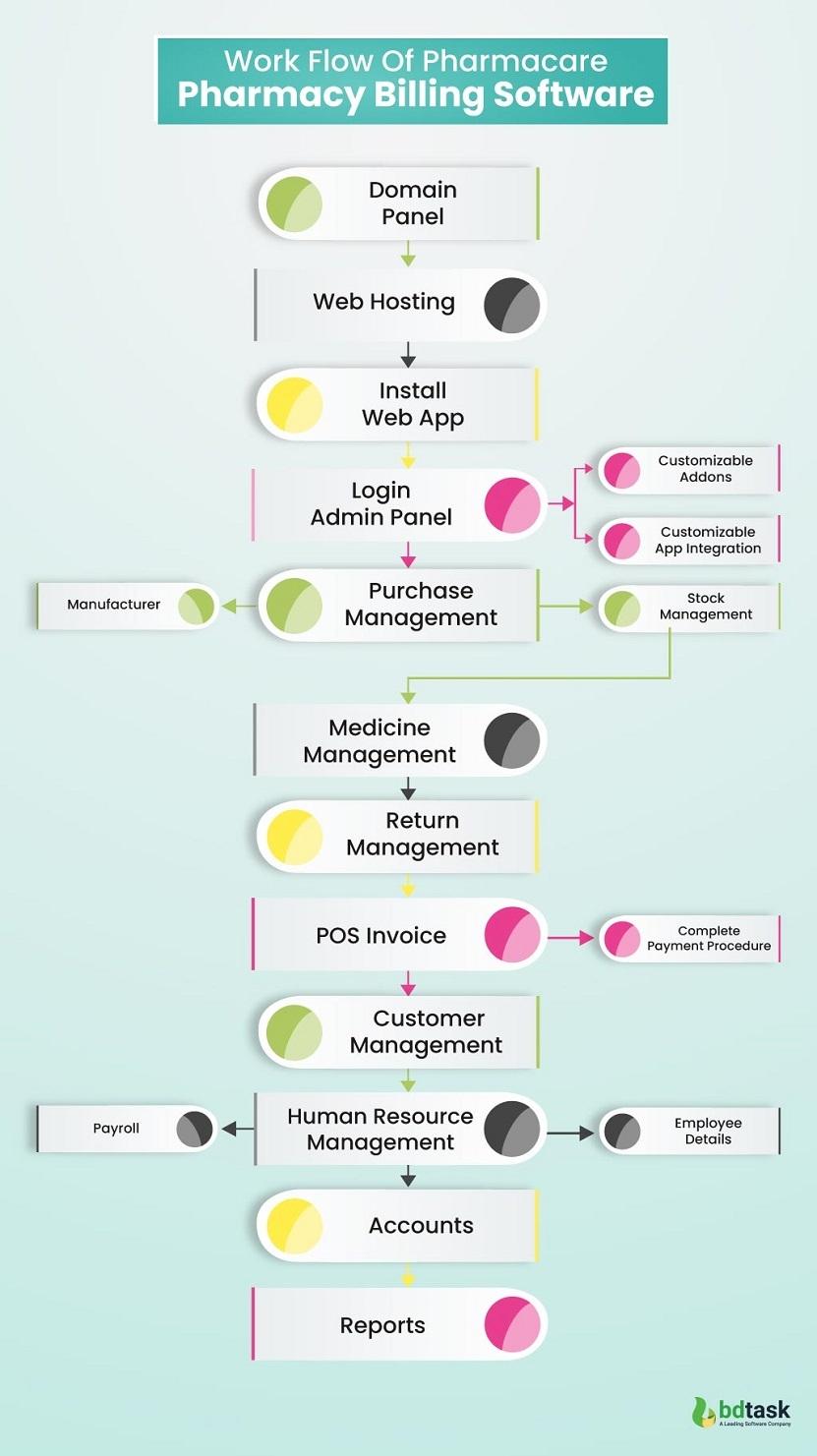 Work Flow of Pharmacy Billing Software